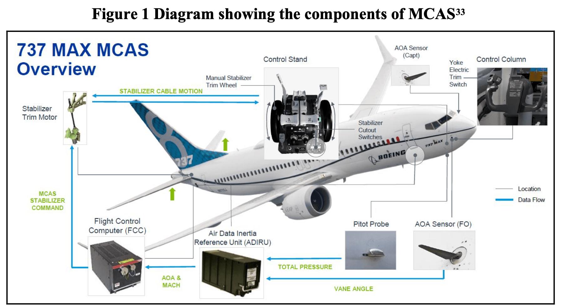 737 Max MCAS (ตอน Stabilizer)