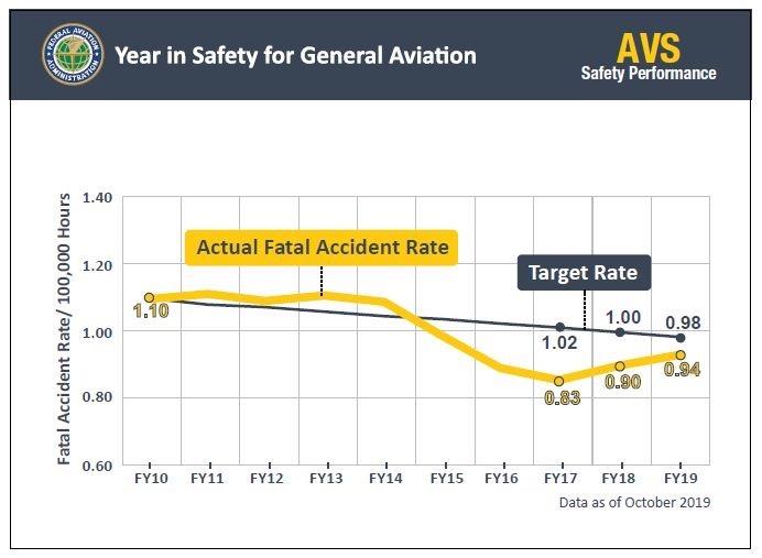 GA Safety Statistics